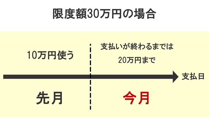 10万円使う(先月)→支払が終わるまでは20万円まで(今月)→支払日