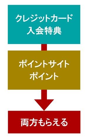 クレジットカード入会特典→ポイントサイトのポイント→両方もらえる